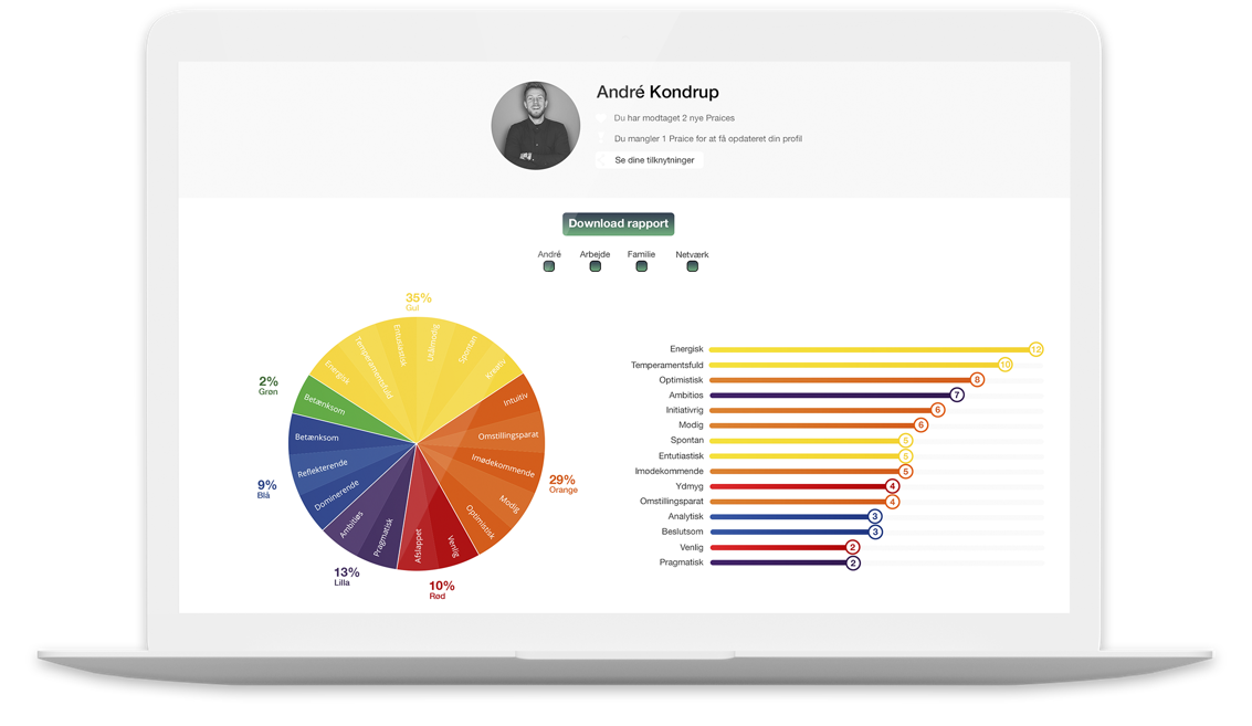 Praice – et analyse- og profilværktøj